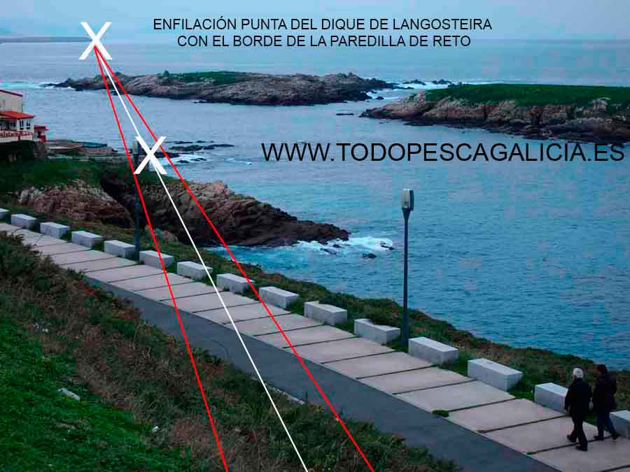 Landmarks and leading lines in Spearfishing